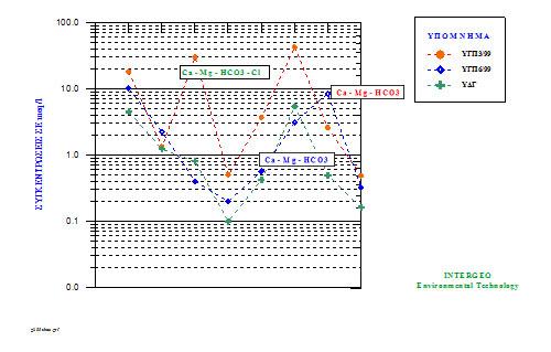 Διάγραμμα Schoeller για τα την ποιοτική κατηγοριοποίηση υπόγειου νερού