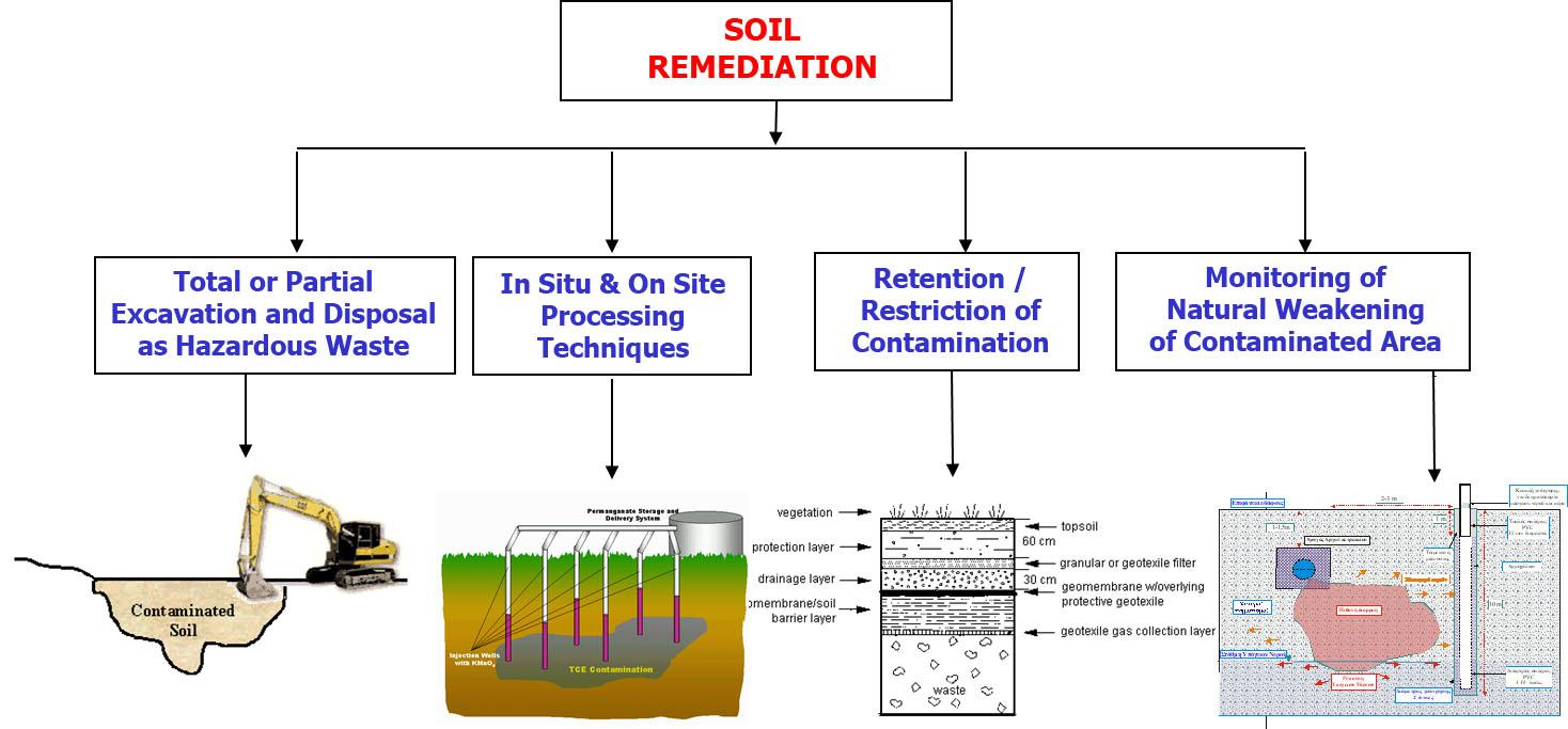 Decontamination Methods, Soil, Matter, Water   INTERGEO